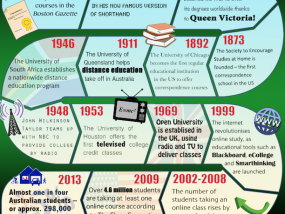 The history of distance education [infographic]