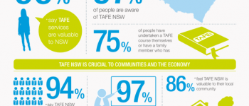 Let's talk about TAFE