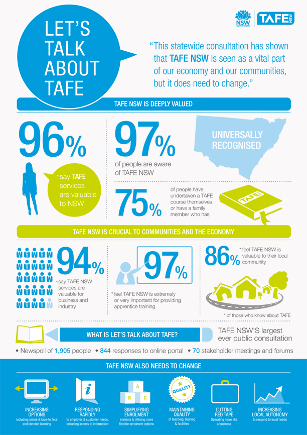 Let\'s talk about TAFE