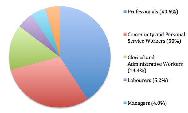 Australia\'s healthiest career path