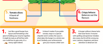 Why your resume is like a burger [infographic]