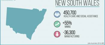 Jobs Australia 2014: Where are the jobs in New South Wales?