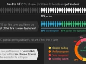 Teenage unemployment hits new high: Where are all the careers advisers?
