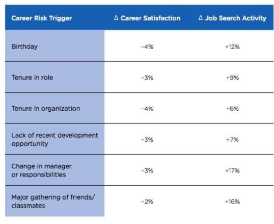 The Surprising Reasons Why You Might Resign This Year