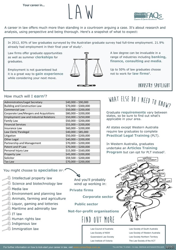 Law career fact sheet