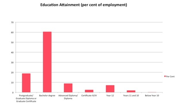 Graph on education attainment for accounting