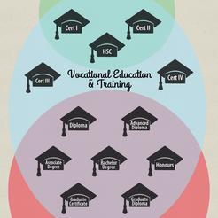 The Australian Qualifications Framework