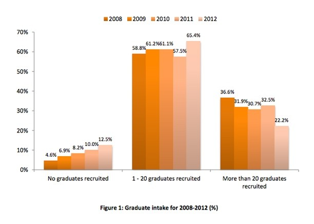 Graduate intake for 2008-2012