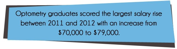 Optometry grads experience the largest salary rise between 2011 and 2012