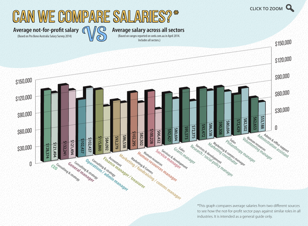 Can we compare not-for-profit and average salaries?