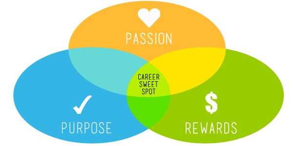 Find your career sweet spot